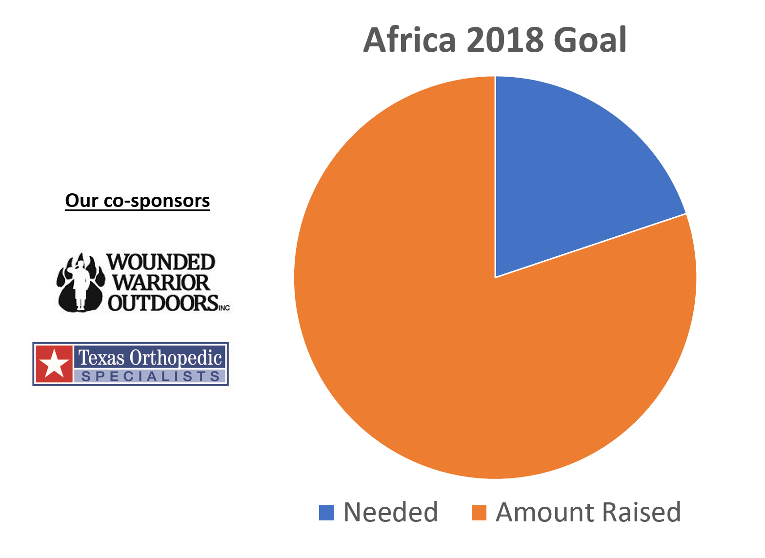 """The pie chart tracks our goal. Take a """"bite of the pie"""" and Donate today."""